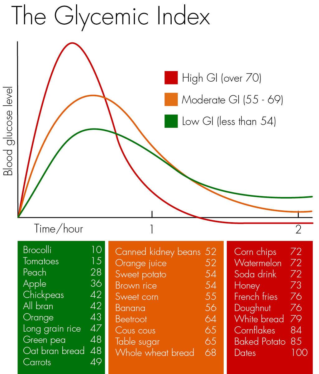potato starch glycemic index